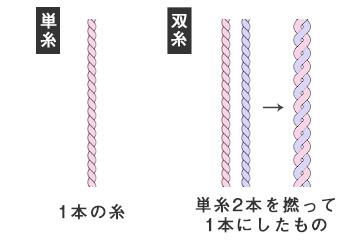 単糸・双糸