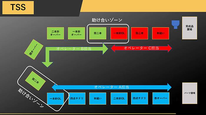 TSS(トヨタソーイングシステム)